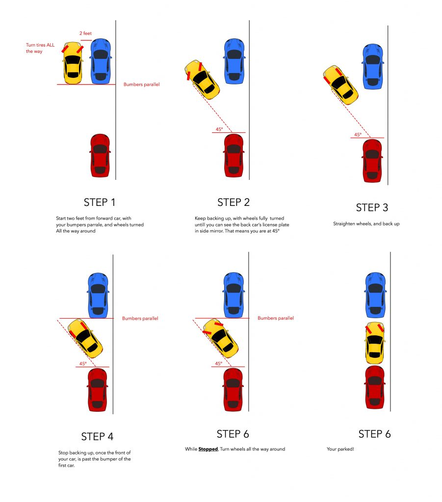 A 6 step guide to parallel park